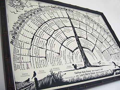 Handmade Personalized Family Tree Chart