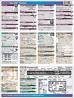 Nikon D500 Digital Camera CheatSheet (short version, laminated instructions for Nikon D500)