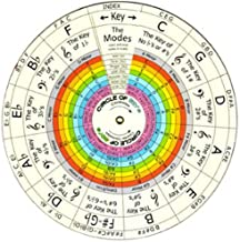 the wheel of harmony progressions and chord building