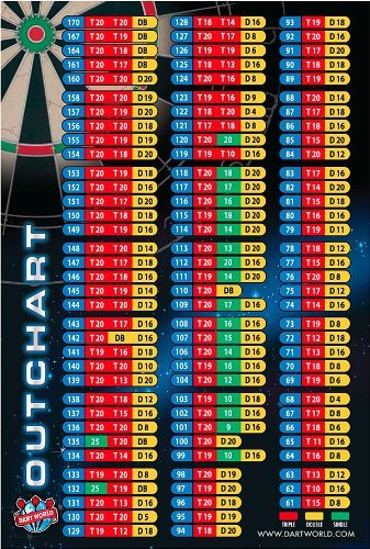 Dart World Out Chart Poster