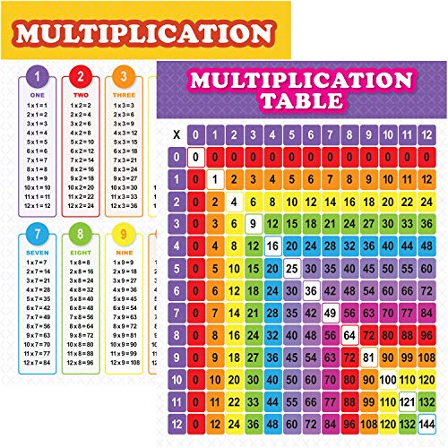 Youngever Multiplication Table Chart Laminated Educational Posters, Teaching Posters, Classroom Posters (24 x 18 inch)