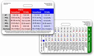 Arterial Blood Gas ABG Horizontal Badge Card (1 Card)