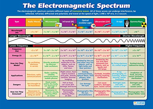 The Electromagnetic Spectrum   Science Posters   Gloss Paper Measuring 33� x 23.5�   STEM Charts for The Classroom   Education Charts by Daydream Education
