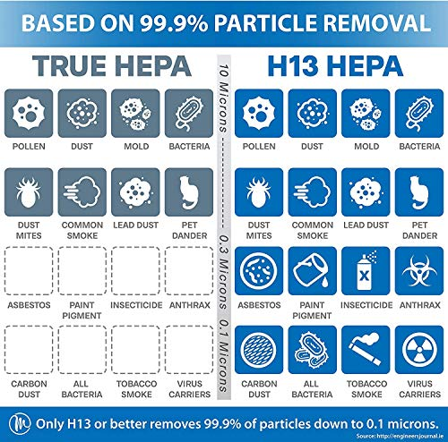 Medify Air MA-14-B1 Air Purifier with H13 HEPA filter - a higher grade of HEPA for 200 Sq. Ft. (99.9%) Allergies, dust… 5 Medical Grade H13 True HEPA Filter (higher rated than True HEPA) 99.97% particle removal CADR of 120 | Cleans up to 470 sq. ft.in an hour. 235 sq. ft. in 30 minutes. 117 sq. ft. in 15 minutes | Perfect for Office, Bedroom, Dorms, Baby Nurseries 3 Fans Speeds | Night Light | Sleep Mode