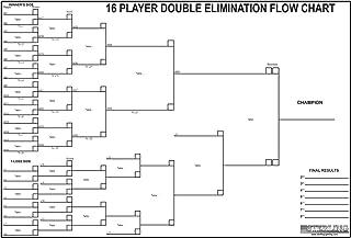 Sterling Gaming Pool & Billiard Tournament Chart