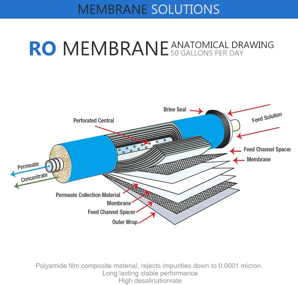 Water Filtration & Softeners Membrane Solutions Reverse Osmosis ...