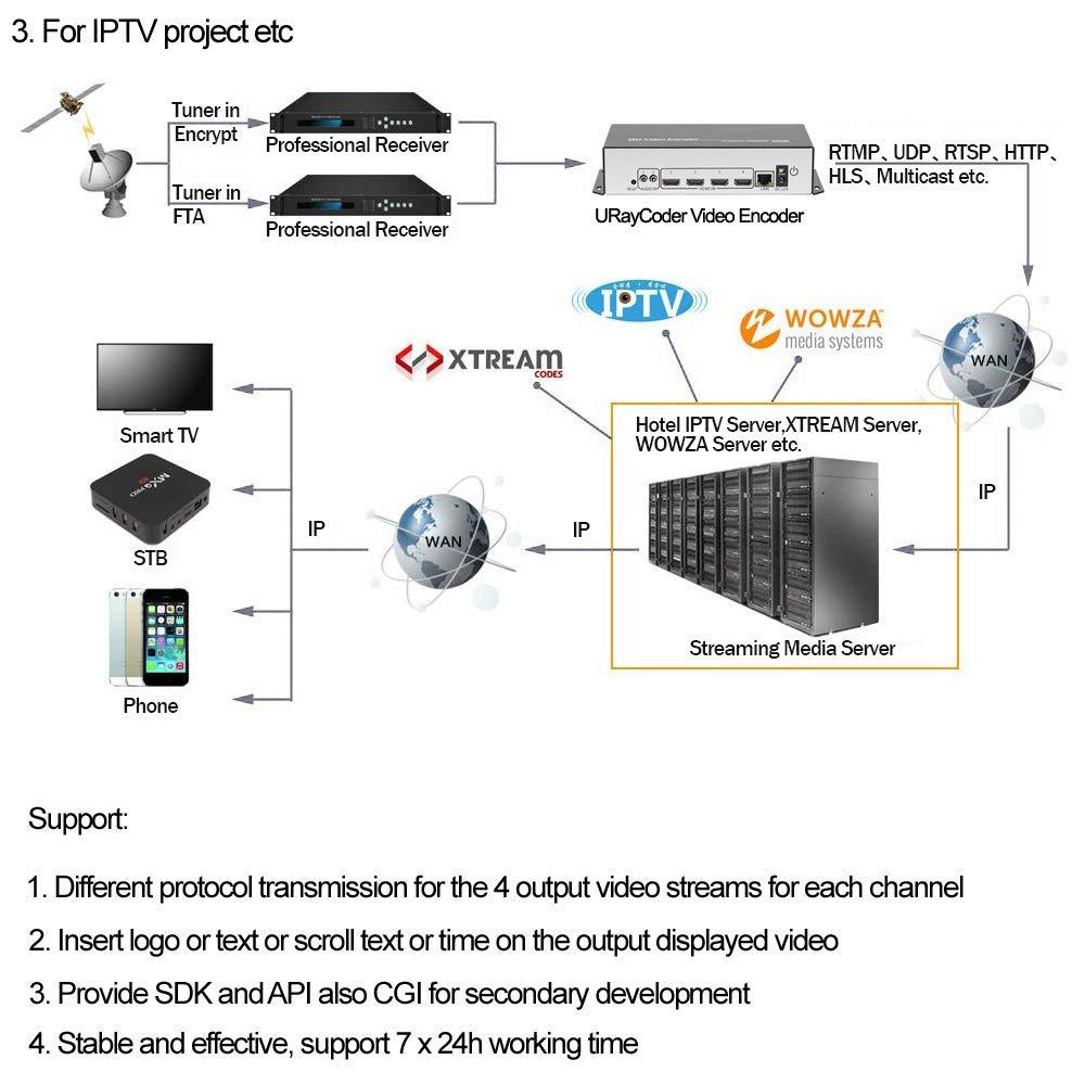 URayTech - Codificador de vídeo IPTV con 4 canales para RTSP, RTP ...