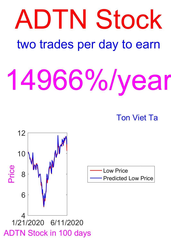Price-Forecasting Models for ADTRAN, Inc. ADTN Stock (NASDAQ Composite Components)