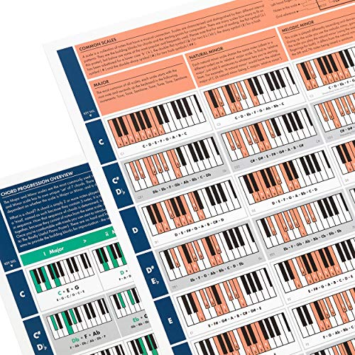 The Really Useful Piano Chord Bundle (Zusammengefaltete Version)