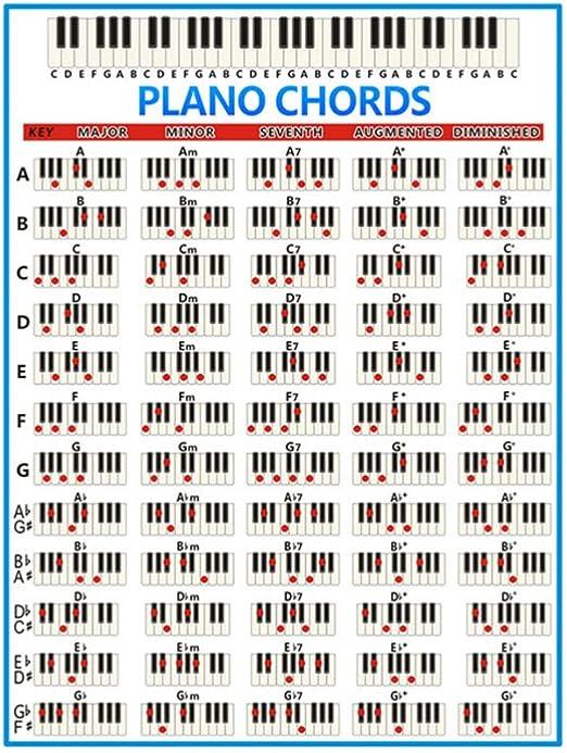 Healifty Póster De Acordo De Piano Para Aprender A Tocar Teclado Y Escribir Música Tamaño Grande Negro Y Blanco E427kzaa1081cgnerkrvm Home Improvement