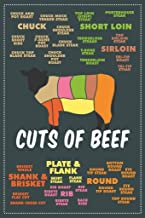 Best beef posters free Reviews