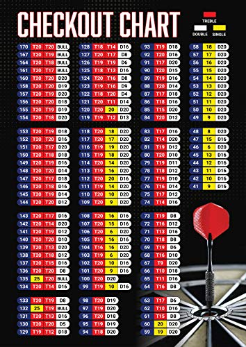 OCMM Professional Darts Checkout Scoring Out Shot Wall Poster Diagramm Guide A2