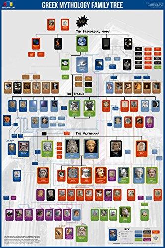 Greek Gods Family Tree Poster 24x36'