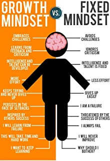 Best fixed mindset vs growth mindset poster Reviews