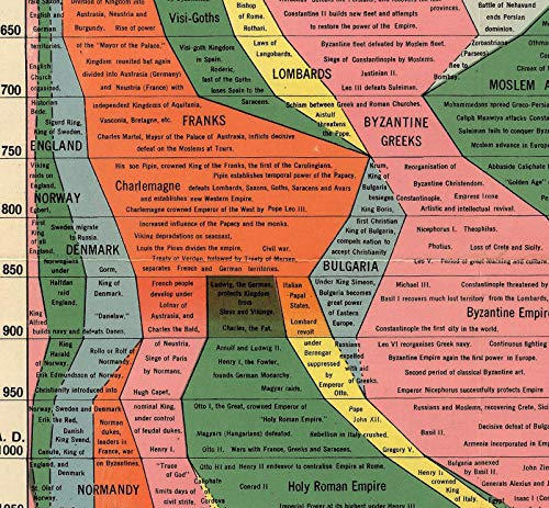 Histomap 4,000 Years of World History on One Print Ancient Civilizations Timeline Comparison Chart (16x76) Map Educational Classroom Poster School Teacher Gifts for History Lovers Homeschooling