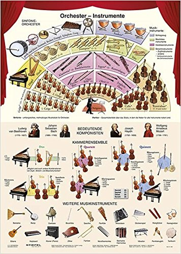 Orchester-Instrumente - Lernposter