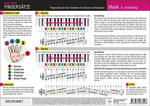 Klavier Fingersätze: Fingersätze der Dur-Tonleitern für Klavier und Keyboard