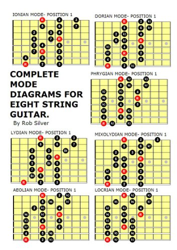 COMPLETE MODE DIAGRAMS FOR EIGHT STRING GUITAR. (Basic Scale Guides for Eight String Guitar Book 1) (English Edition)