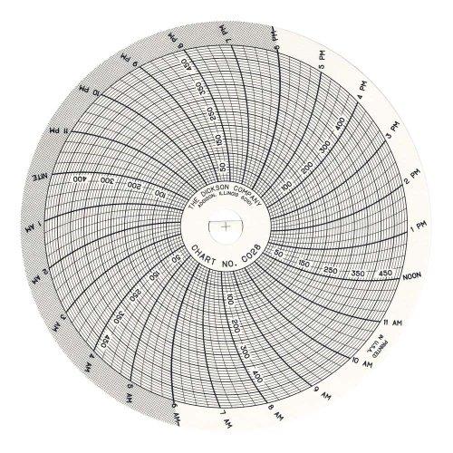 Dickson C658 Circular Chart, 6