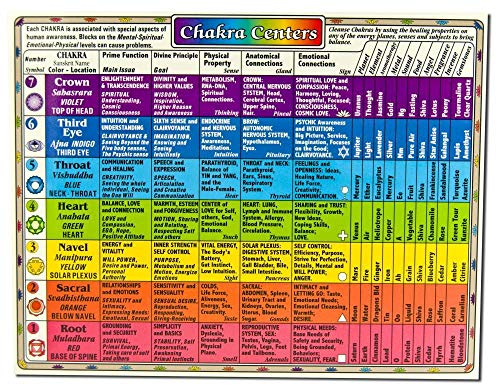 Helion Communications - Chakra Centers Reference Charts, 1 ea