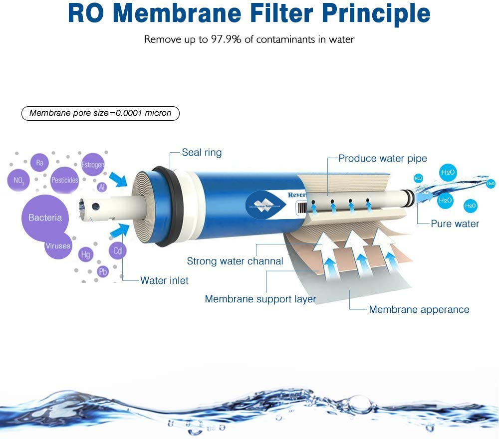 Reverse Osmosis Filter Replacement 11.75X1.75 Reverse Osmosis Membrane 1812 RO Membrane Replacement Alberts Filter 50 GPD RO Membrane 2 Pack