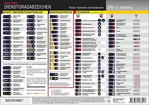 Dienstgradabzeichen: Polizei - Feuerwehr - Bundeswehr