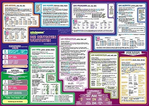 mindmemo Lernposter - Die deutschen Wortarten lernen Grammatik verständlich erklärt Lernhilfe kompakt Zusammenfassung Poster DIN A2 42x59 cm ... Lernhilfe - DinA2 PremiumEdition