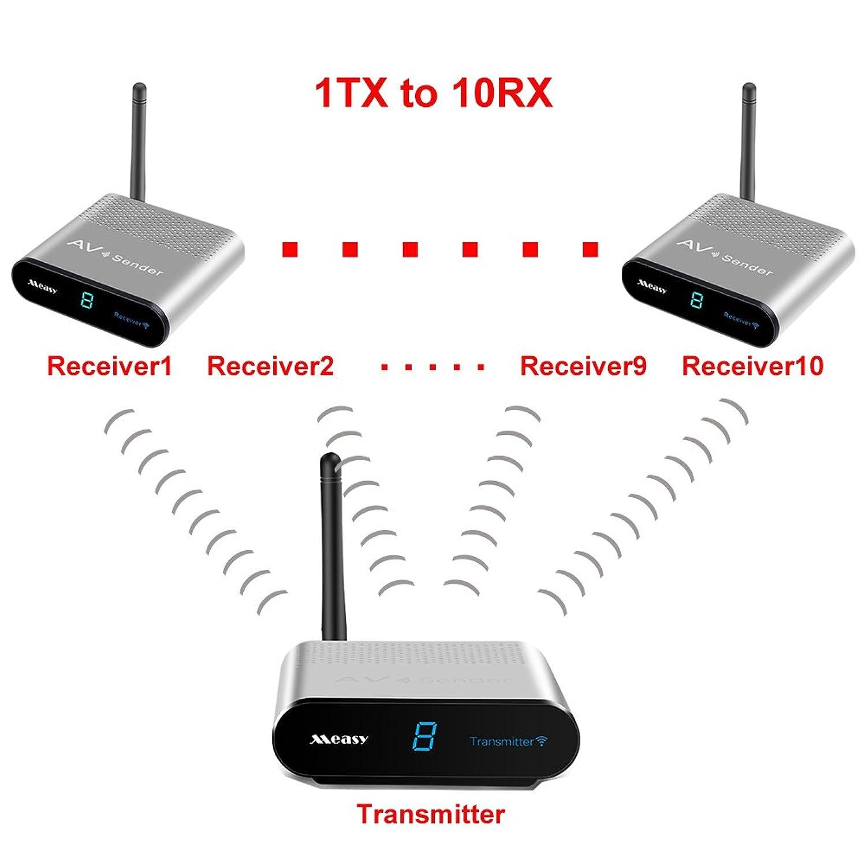TV Sender Measy AV220 RCA Extender 2.4GHz Wireless AV Sender Audio Video Transmitter Receiver for TV,Office Monitor Transmission 200M/660FT (1TX to 9RX)