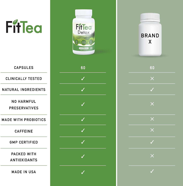 fit tea fogyás áttekintés