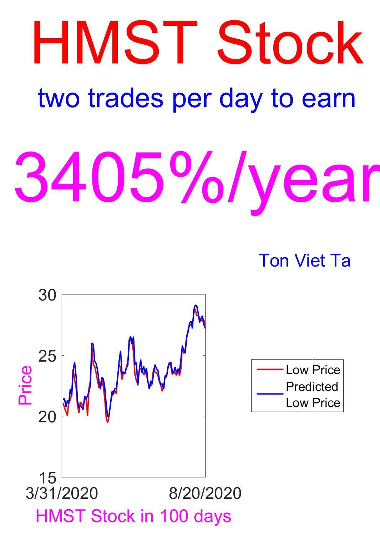 Price-Forecasting Models for HomeStreet, Inc. HMST Stock (NASDAQ Composite Components Book 1529)