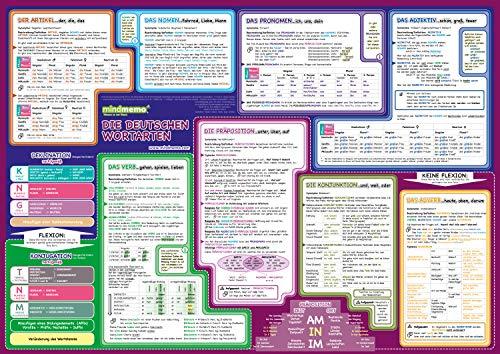 mindmemo Lernposter - Die deutschen Wortarten lernen Grammatik verständlich erklärt Lernhilfe kompakt Zusammenfassung Poster DIN A2 42x59 cm PremiumEdition in Transportrolle