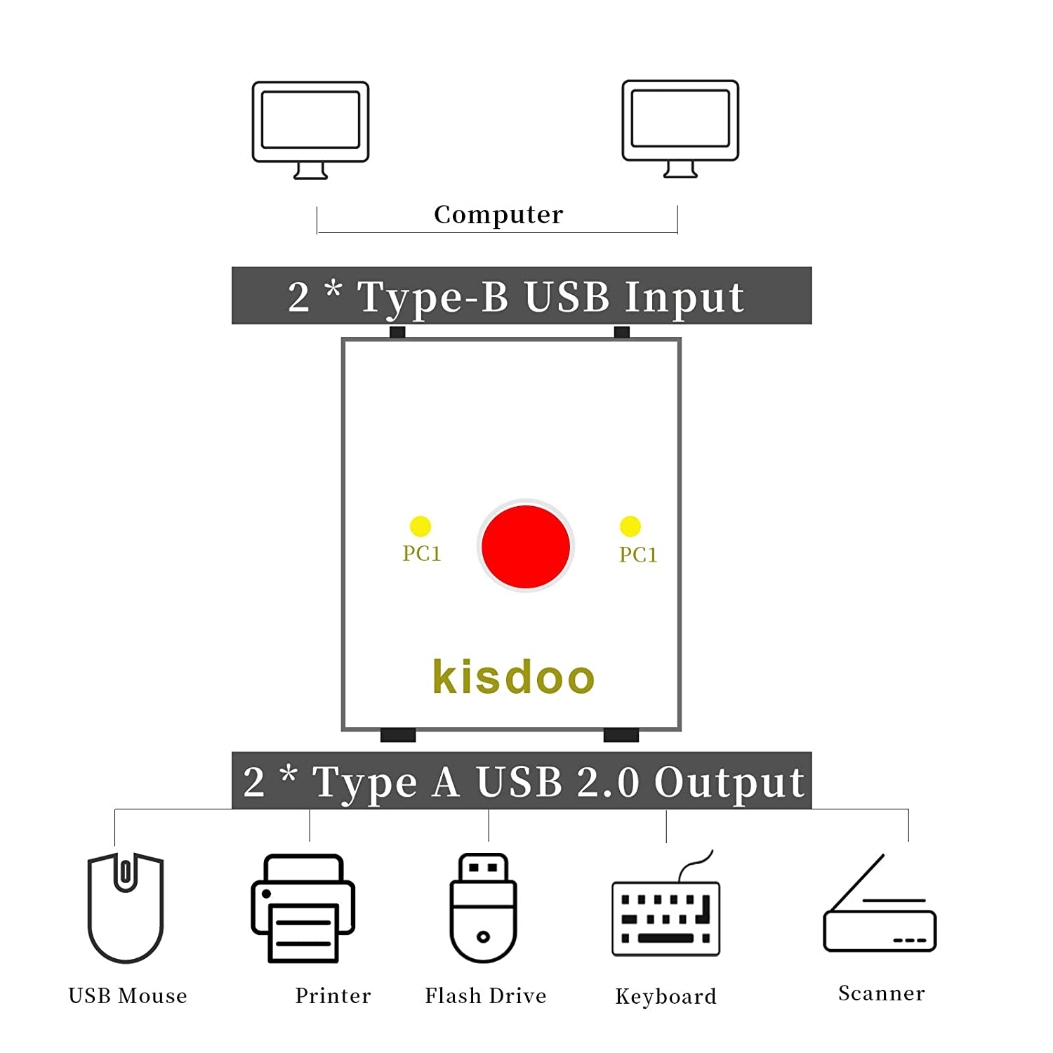 USB Type-B Switcher Box, Kisdoo 2-Output External Printer Scanner Selector Sharing USB Mouse Keyboard Pack w/ 2xUSB Male Printer Cables