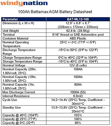 WindyNation 100 Watt Solar Panel Kit + 1500W VertaMax Power Inverter + 100ah AGM Deep Cycle Battery for RV, Boat, Off-Grid 12 Volt Michigan