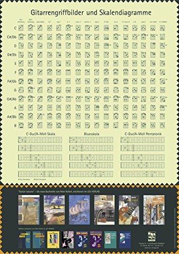Gitarren. Griffbilder: Plakat für den Gitarrenunterricht mit systematischen Gittaren-Griffbildern