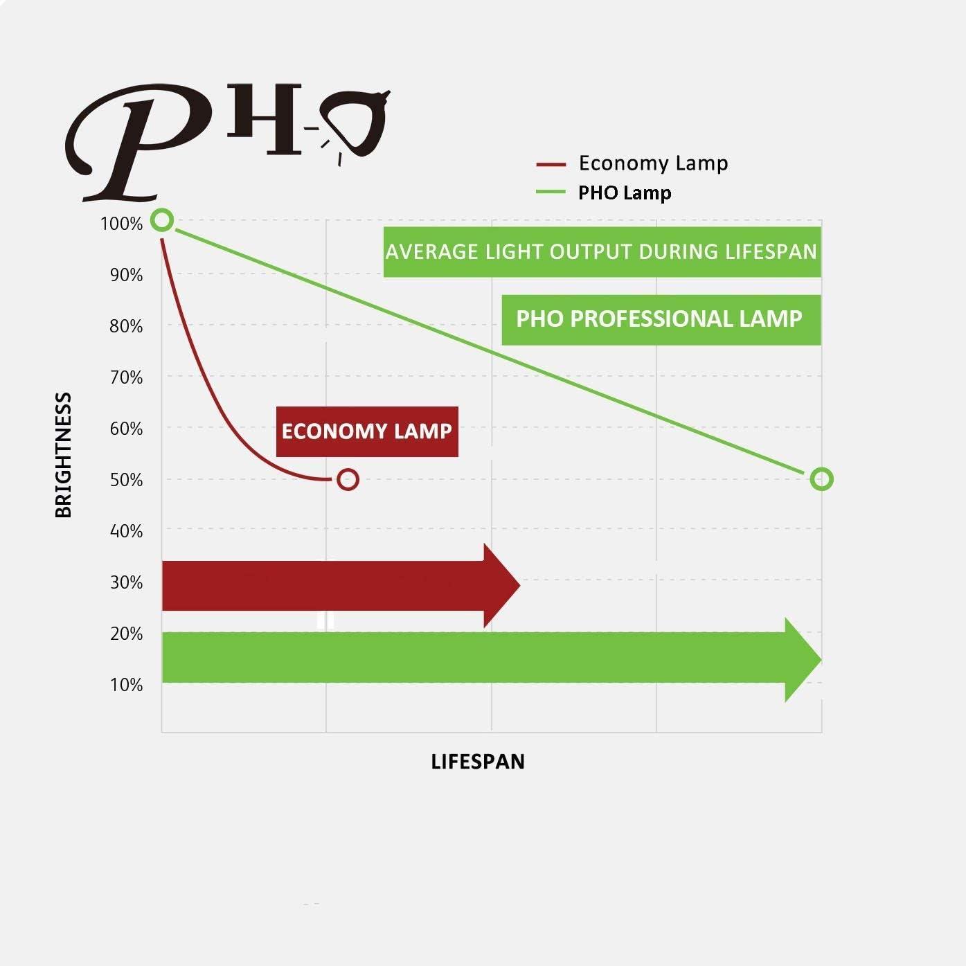 PHO ET-LAE900 Genuine Original Replacement Bulb / Lamp with Housing for Panasonic PT-AE900 PT-AE900E PT-AE900U Projector (OEM Bulb Inside)