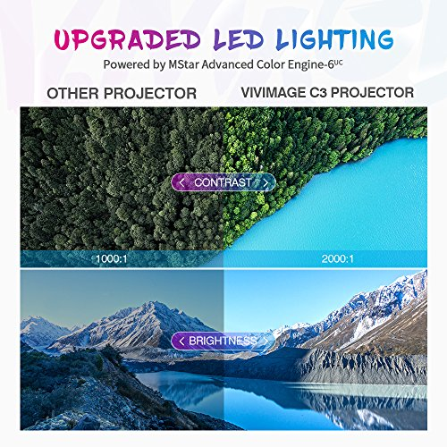 ViviMage C3 20%+Brightness Mini LED Projector 1080P HD Supported 170
