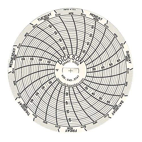 Dickson Sale item C320 Chart Paper Temperature Rec Super-Compact for Max 74% OFF