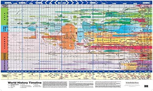 Super Jumbo - World History Timeline (Poster)