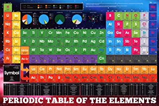 GB Eye Periodic Table of Elements Poster