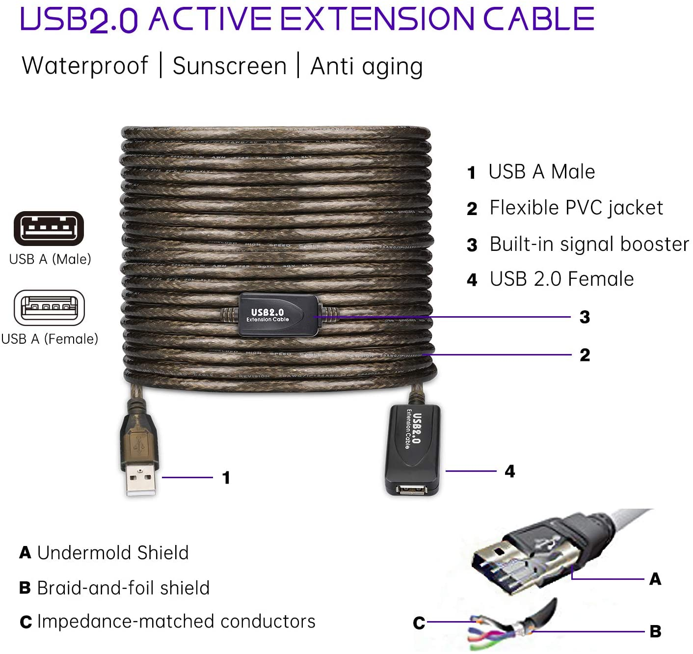 LDKCOK USB 2.0 Type A Male to A Female Active Repeater Extension Cable 60ft, High Speed 480 Mbps