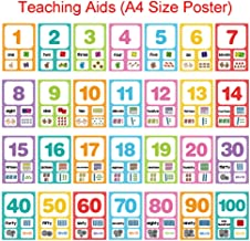 Richardy 28Pcs/Set English Digital Numbers 0-100 Flash Cards Kindergarten Preschool Baby Learning Toys for Children Teaching Aids A4 Posters