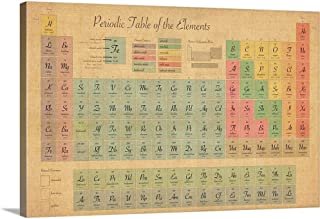 Periodic Table of Elements Canvas Wall Art Print, 24