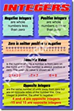 Positive and Negative Integers - Educational Classroom Math Poster