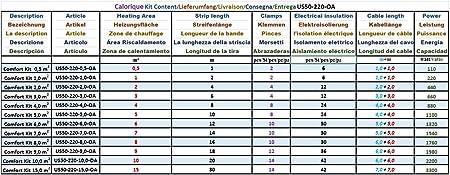 effiziente und kosteng/ünstige Heizung f/ür Neubau oder Altbau-Sanierung Calorique Infrarot Heizfolie Elektrische Fu/ßbodenheizung 50 cm Set 150 W//m/² 4,0 m/²