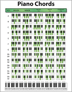 Best piano chords poster Reviews