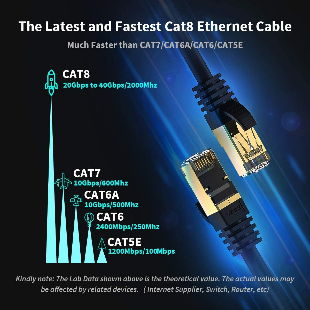 Ethernet Cable 10 ft + Special sale item 20 RJ45 Internet 8 Zosion Cat Nippon regular agency Pa
