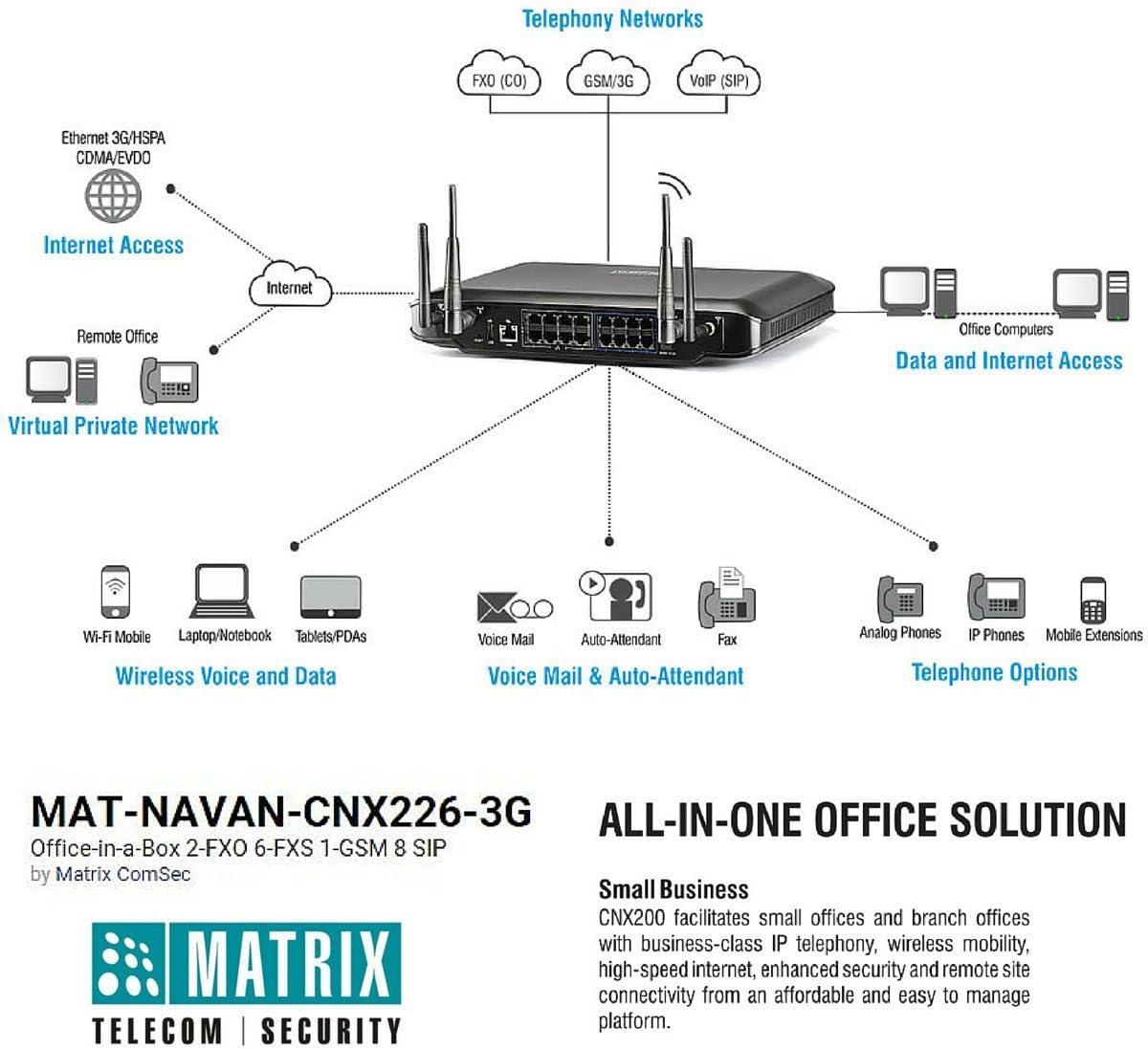 Matrix ComSec NAVAN-CNX226-3G Office-in-a-Box New sales 6-FXS 1-GSM 2-FXO OFFer