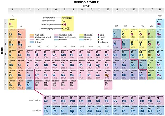 Details about  /New periodic table of the elements Poster 36 27x40 Fabric Art 2445D