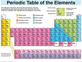 Periodic Table Elements Display (Wall Chart)