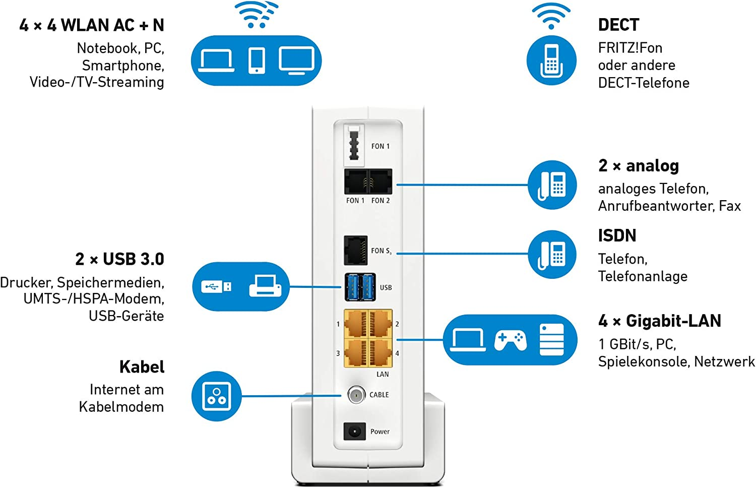 AVM Fritz Box 20 Cable WLAN AC + N Router DOCSIS 20.20 Cable ...